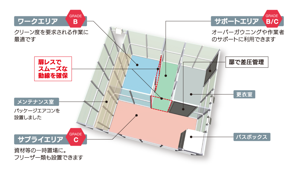 標準型(2室タイプ)レイアウト